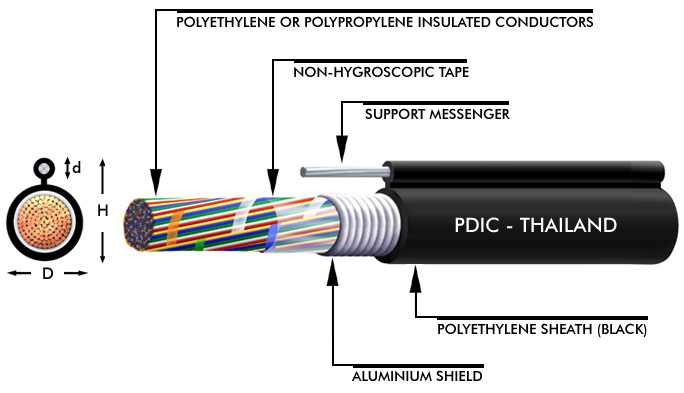 FIGURE 8 AL-PE SHEATHED CABLE