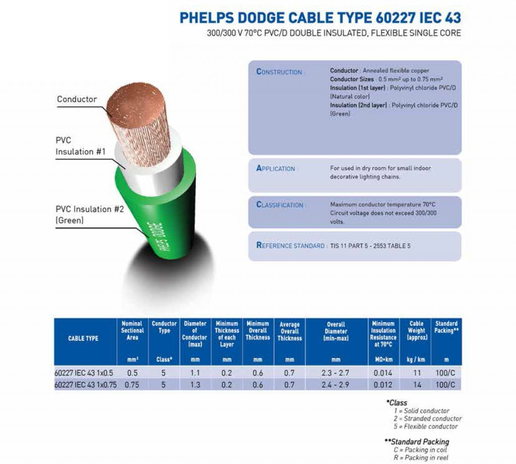 60227 Iec 43 Phelps Dodge Cable