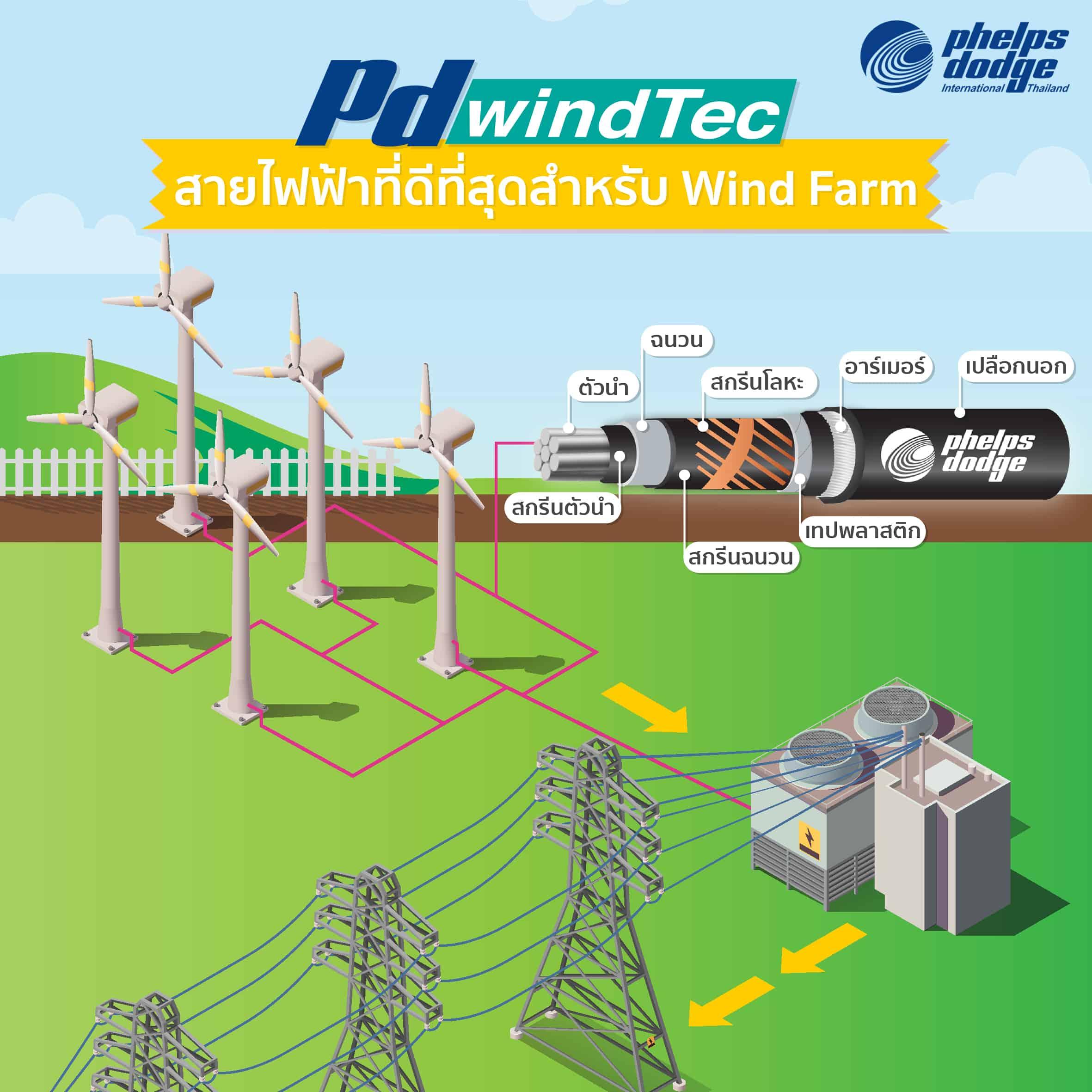 สายไฟฟ้าที่ดีที่สุดสำหรับระบบผลิตไฟฟ้าด้วยพลังงานลม (Wind Farm) จาก เฟ้ลปส์ ดอด์จ